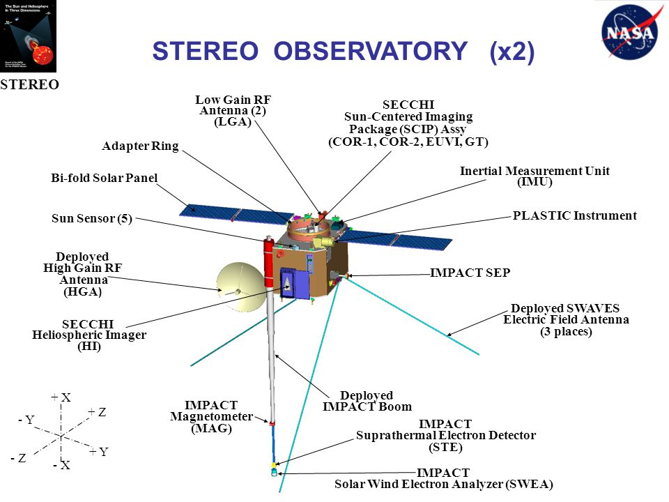 STEREO OBSERVATORY (x2)