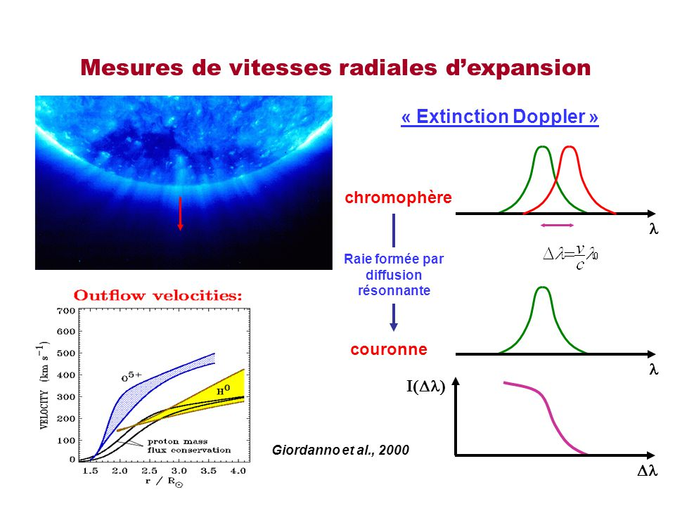 Mesures de vitesses radiales d'expansion