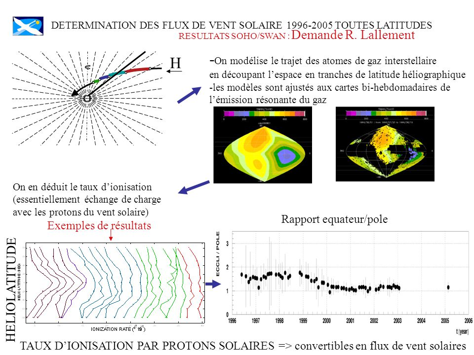 -On modélise le trajet des atomes de gaz interstellaire H H
