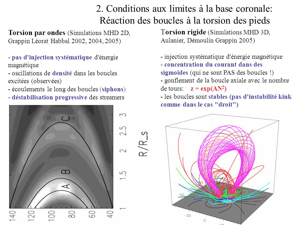 2. Conditions aux limites à la base coronale: