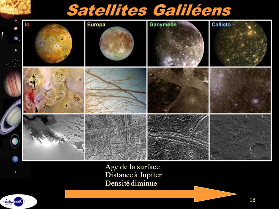 Satellites Galiléens Age de la surface Distance à Jupiter