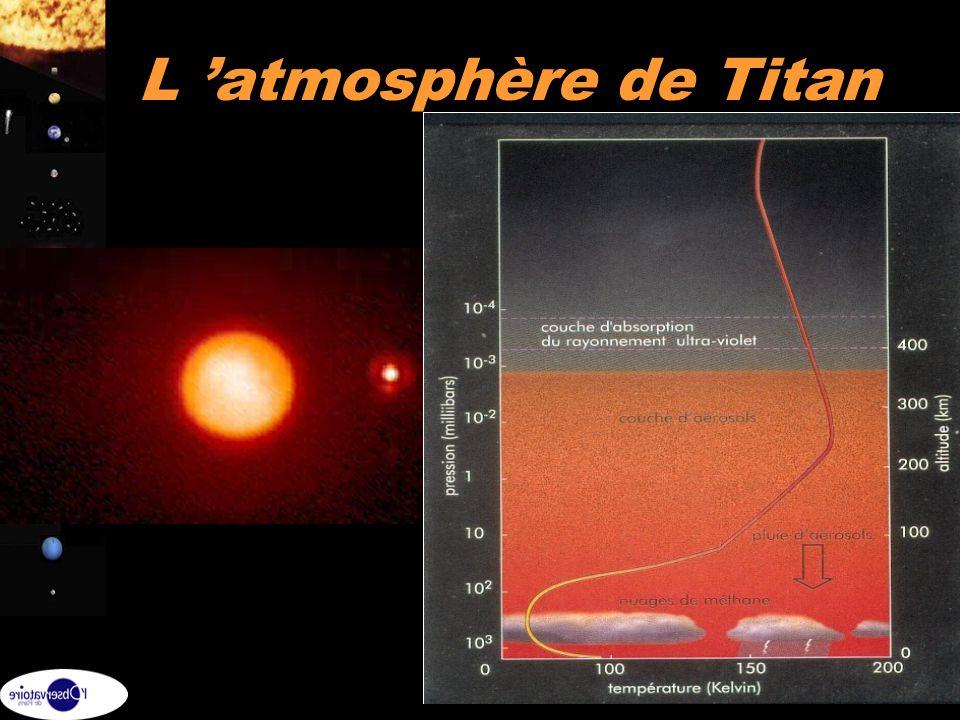 L 'atmosphère de Titan Structure atmosphère similaire a la Terre avec une troposphère, stratosphère et mesosphère.