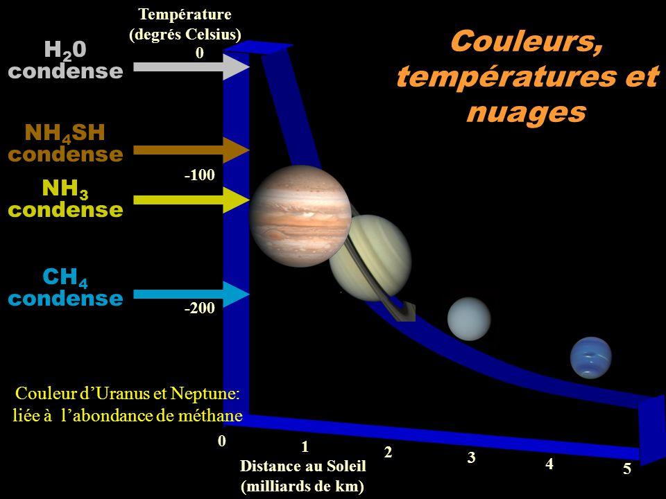 températures et nuages