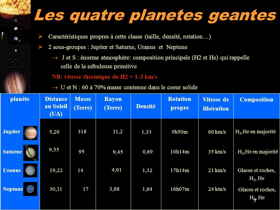 Les quatre planetes geantes