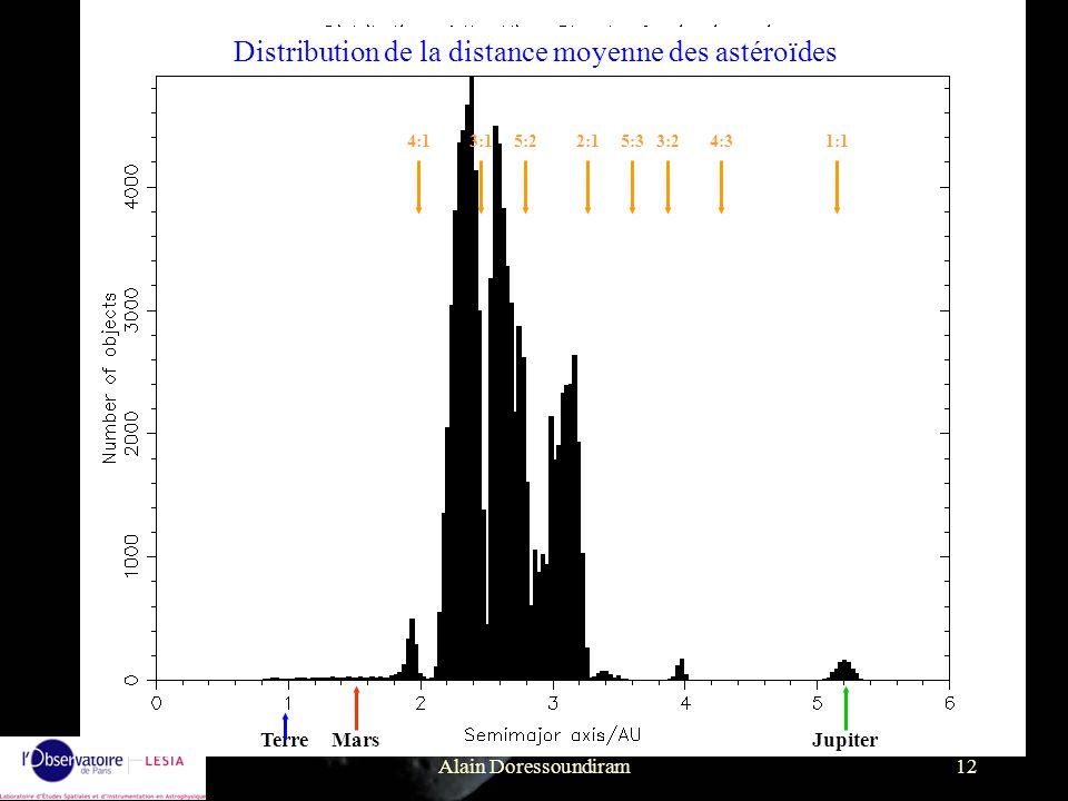 Distribution de la distance moyenne des astéroïdes