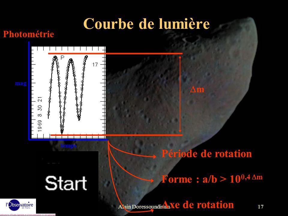 Courbe de lumière Période de rotation Forme : a/b > 100,4 Dm