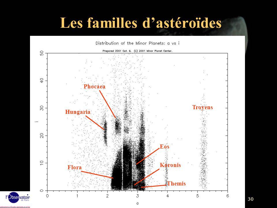Les familles d'astéroïdes