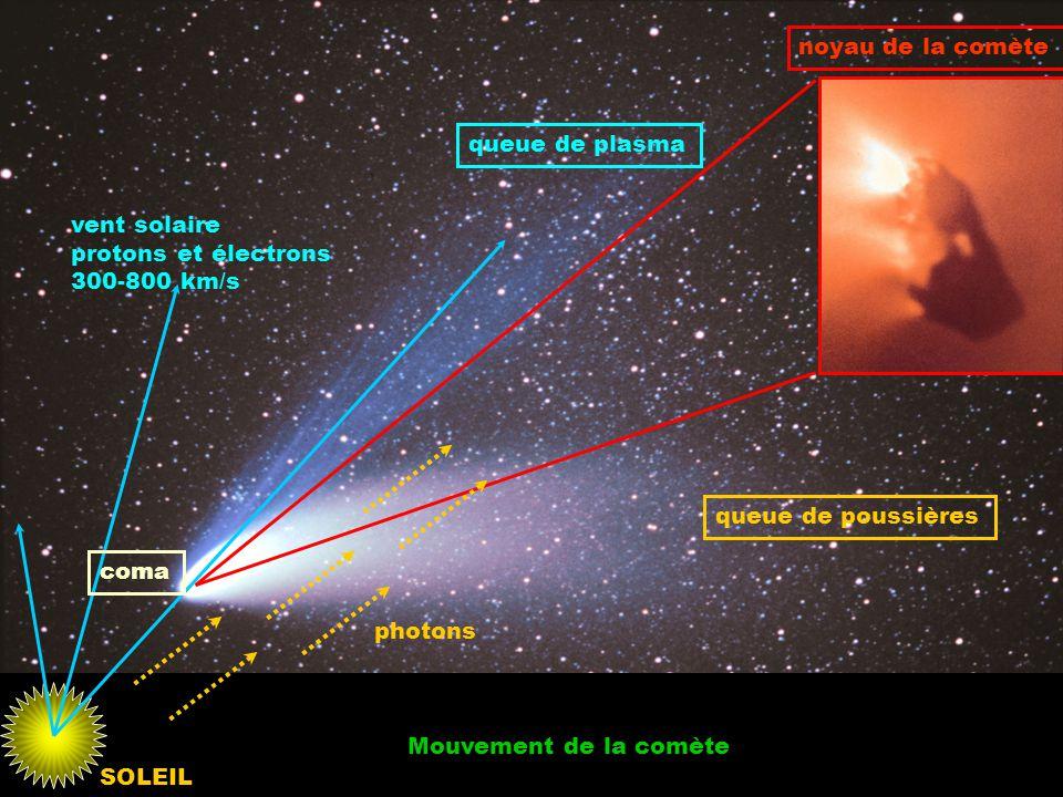 noyau de la comète queue de plasma. vent solaire. protons et électrons. 300-800 km/s. queue de poussières.