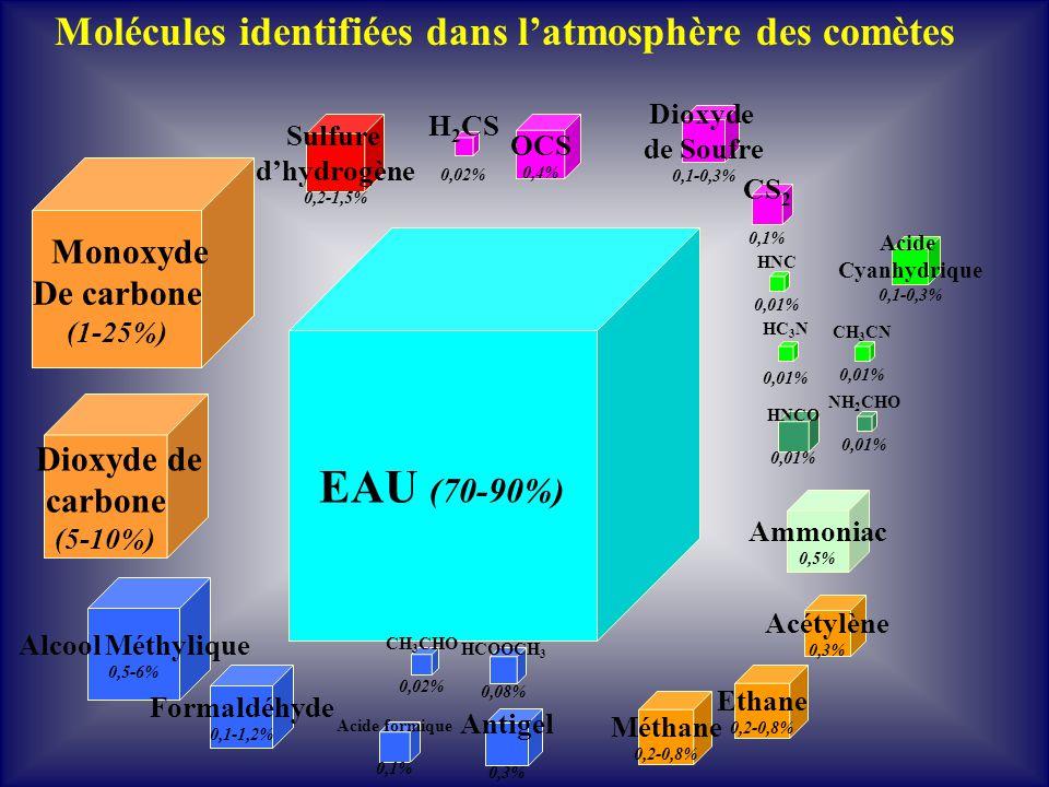 EAU (70-90%) Molécules identifiées dans l'atmosphère des comètes