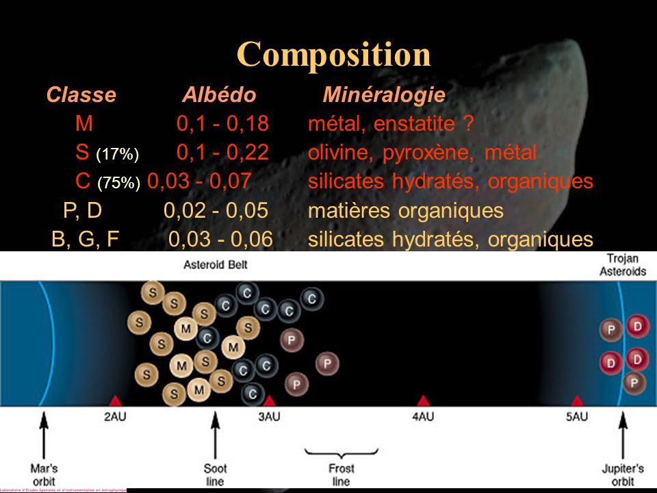 Composition Classe Albédo Minéralogie M 0,1 - 0,18 métal, enstatite