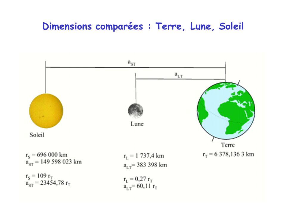 Dimensions comparées : Terre, Lune, Soleil