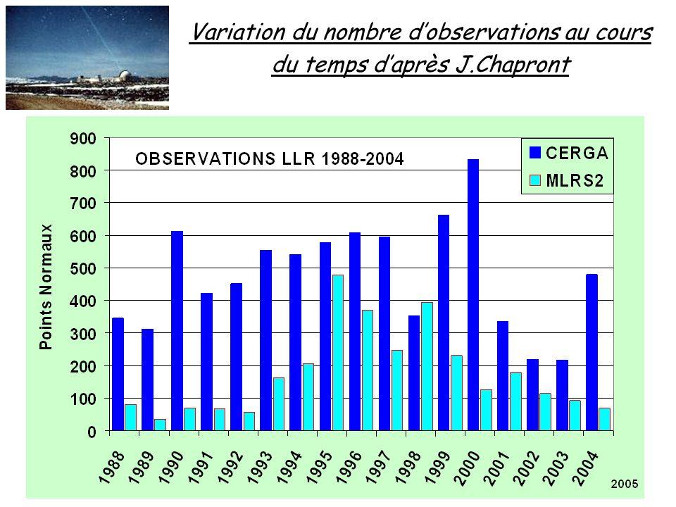 Variation du nombre d'observations au cours du temps d'après J