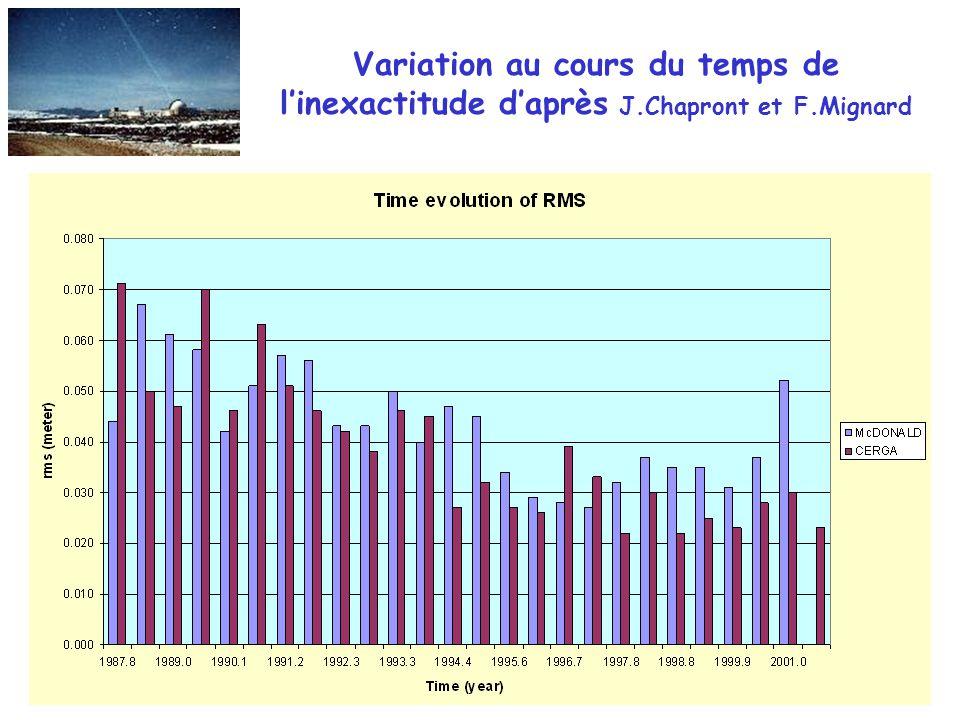 Variation au cours du temps de l'inexactitude d'après J. Chapront et F