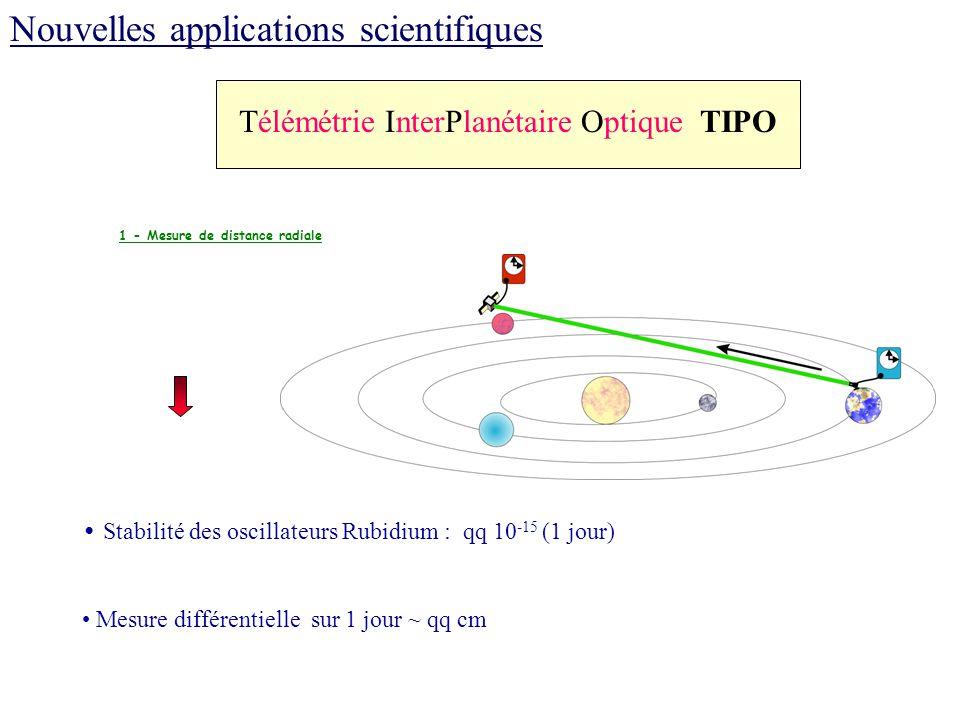 1 - Mesure de distance radiale