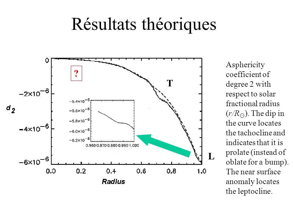 Résultats théoriques T L