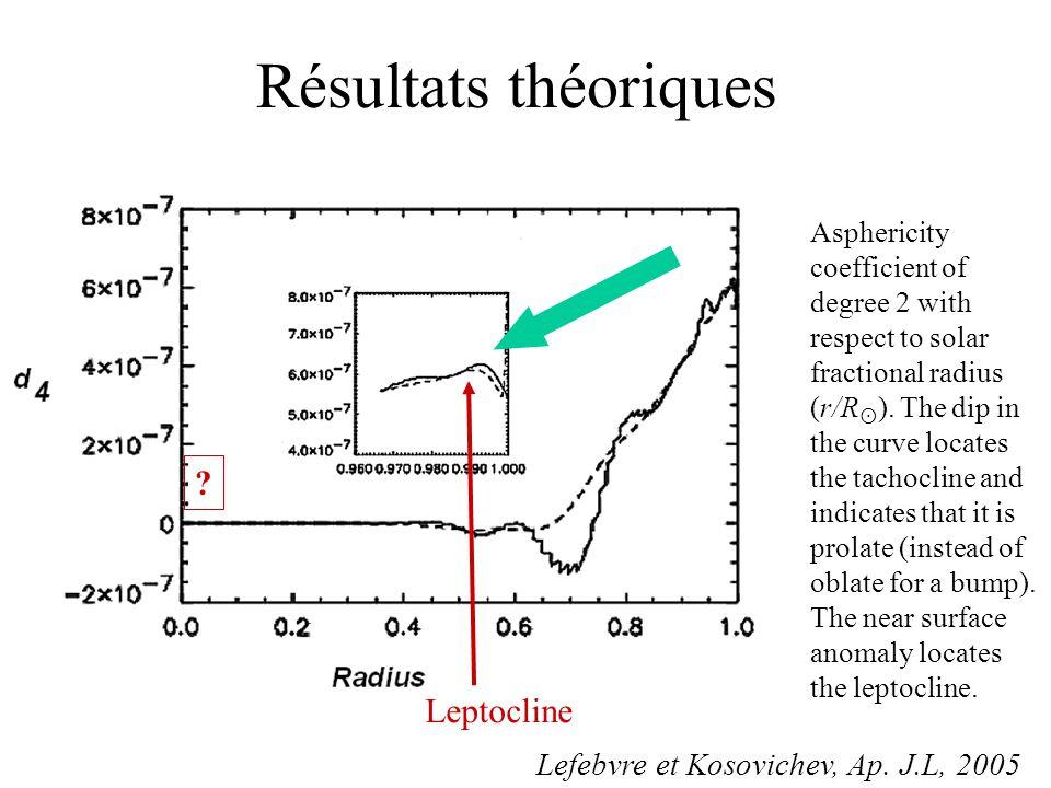 Résultats théoriques Leptocline