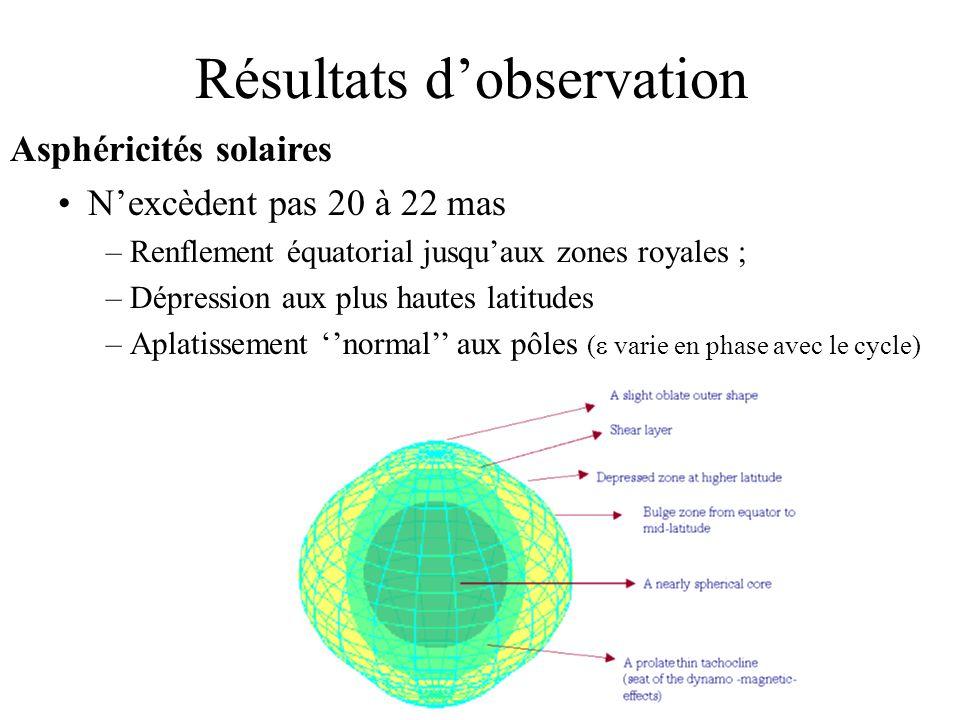 Résultats d'observation