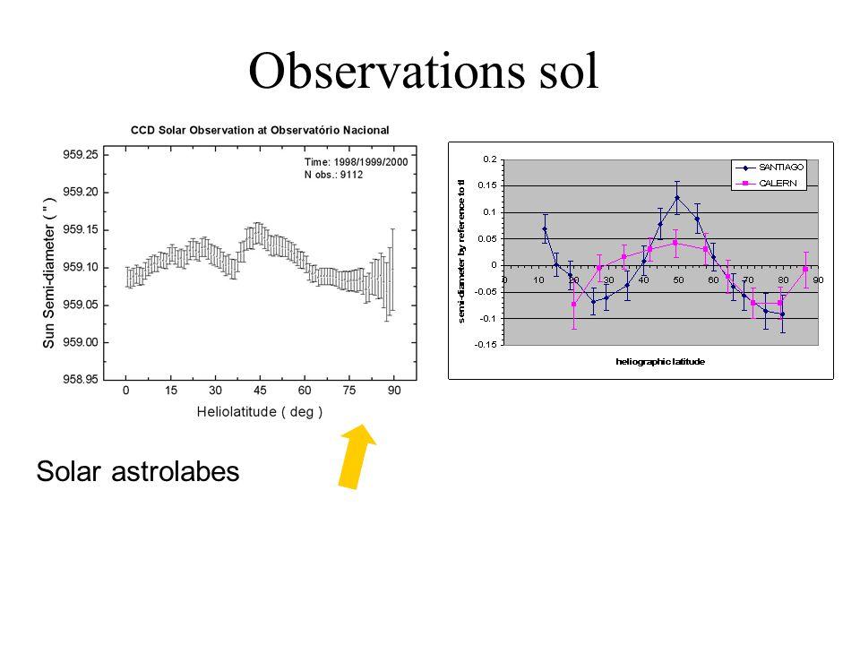 Observations sol 2. Variabilité temporelle: Que mesure-t-on au sol (avec les astrolabes) Analyse variographique (Badache et al, A&A submitted)