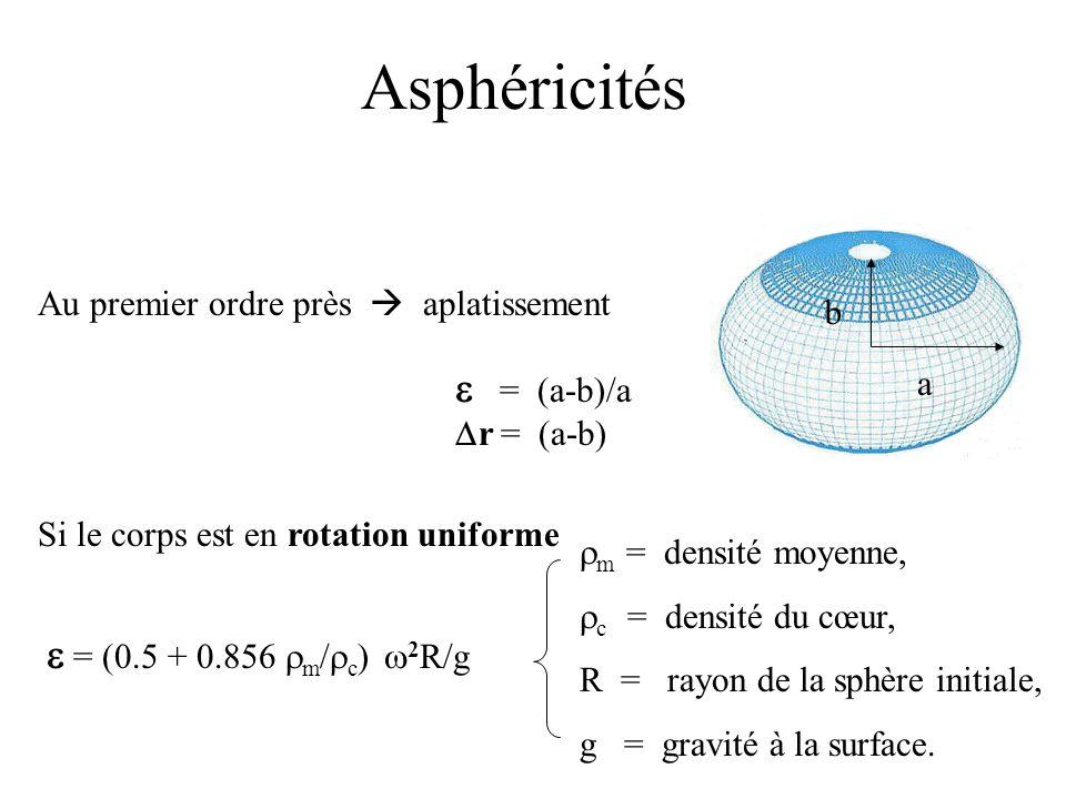 Asphéricités e = (a-b)/a e = (0.5 + 0.856 rm/rc) w2R/g