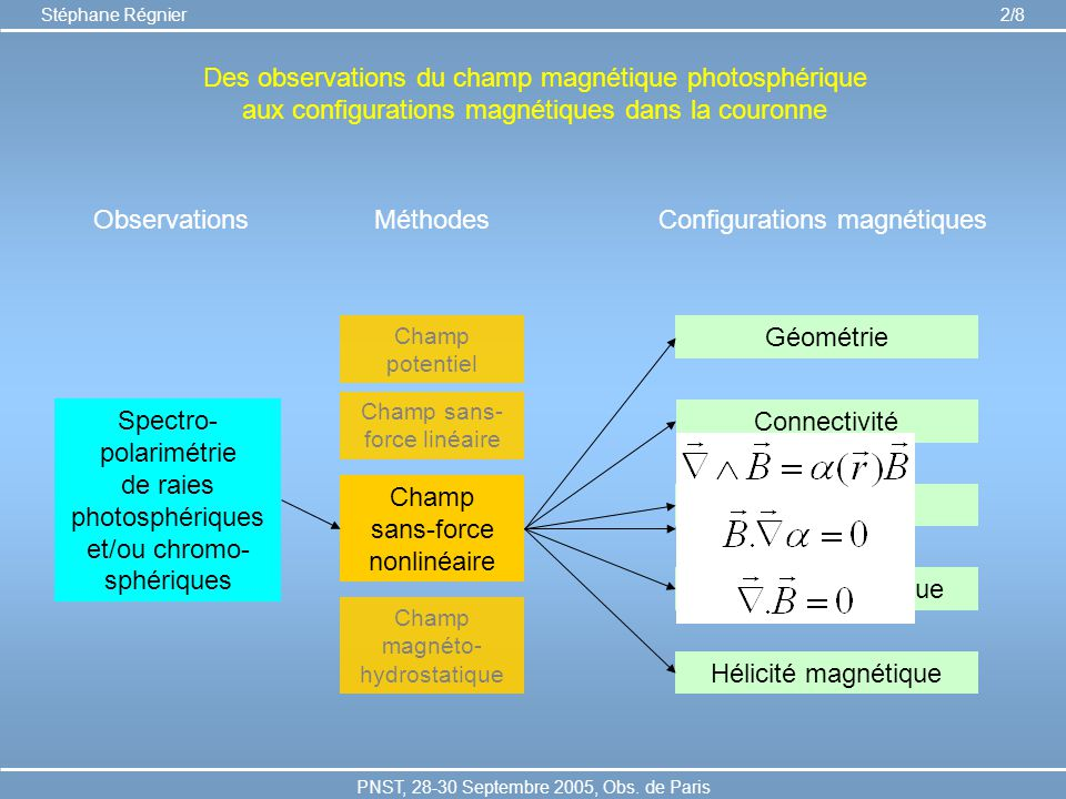 Configurations magnétiques