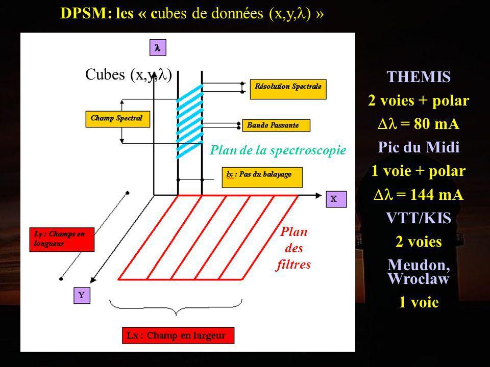 Plan de la spectroscopie