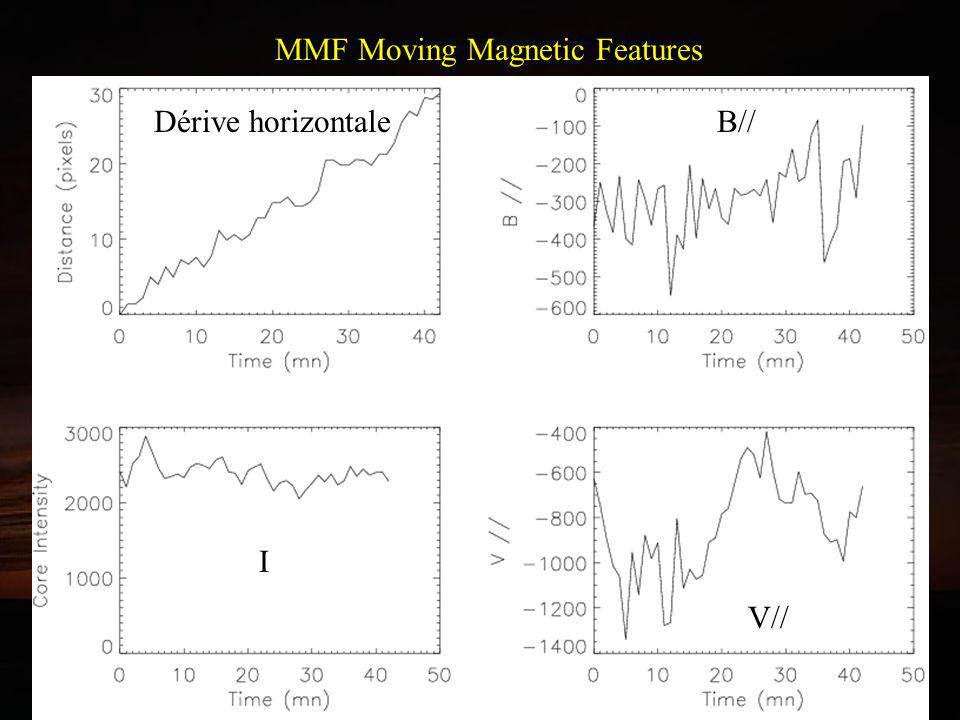 MMF Moving Magnetic Features