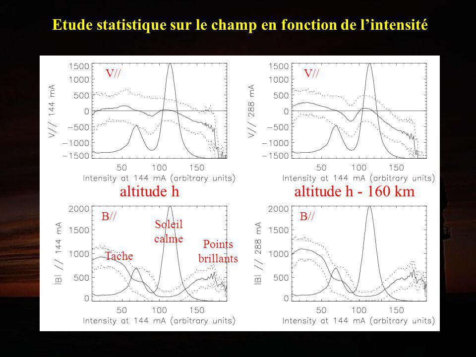 Etude statistique sur le champ en fonction de l'intensité