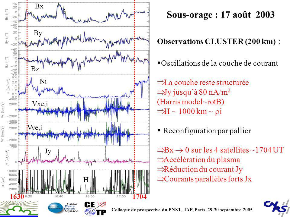 Sous-orage : 17 août 2003 Observations CLUSTER (200 km) :