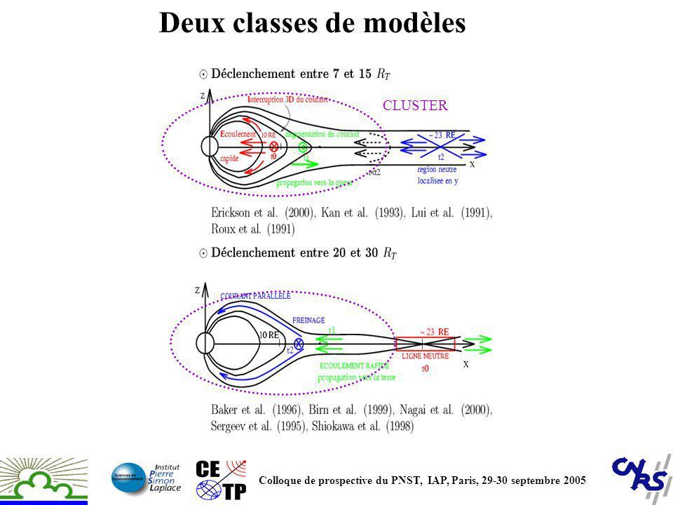 Deux classes de modèles
