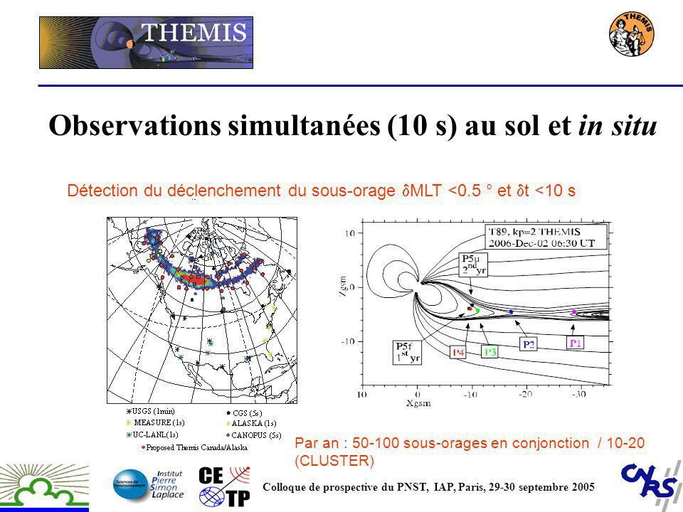 Observations simultanées (10 s) au sol et in situ