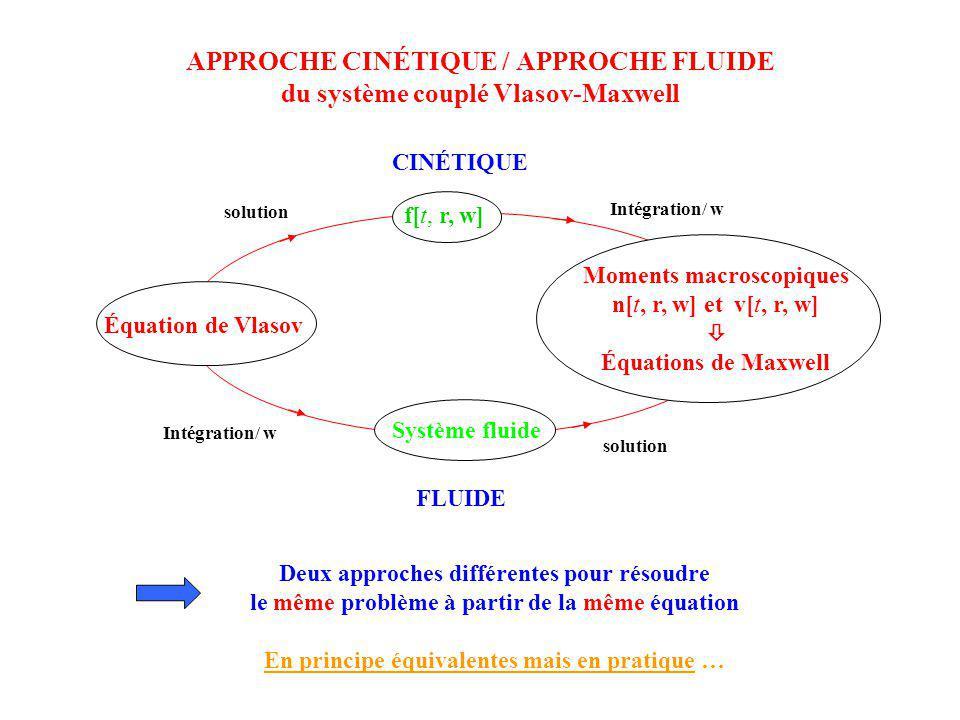 APPROCHE CINÉTIQUE / APPROCHE FLUIDE du système couplé Vlasov-Maxwell