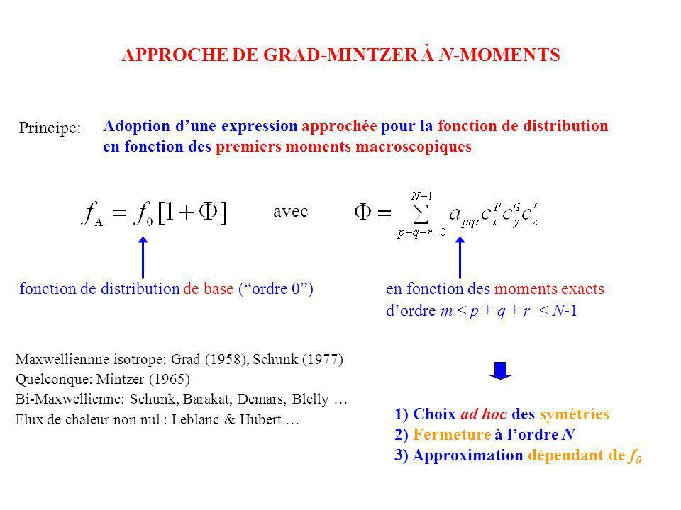 APPROCHE DE GRAD-MINTZER À N-MOMENTS