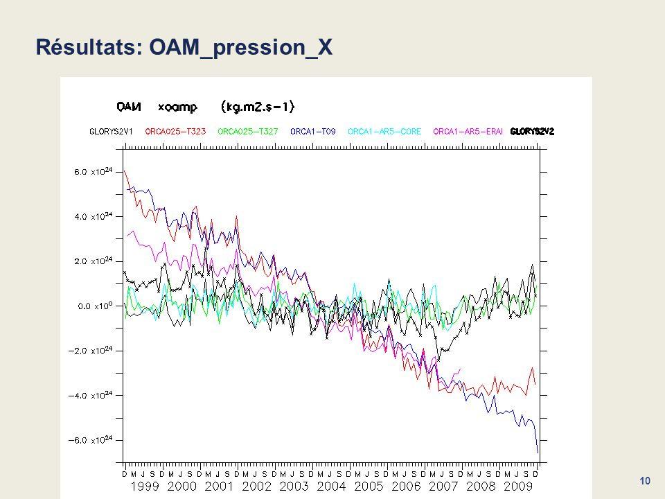 Résultats: OAM_pression_X
