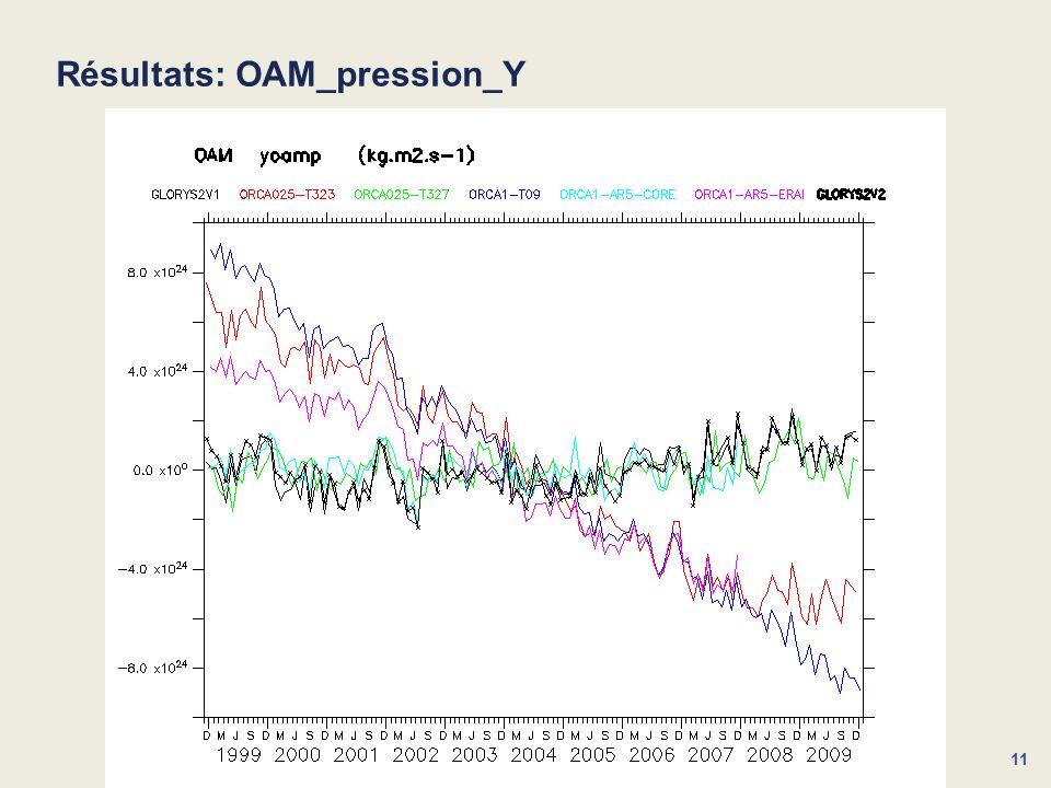 Résultats: OAM_pression_Y
