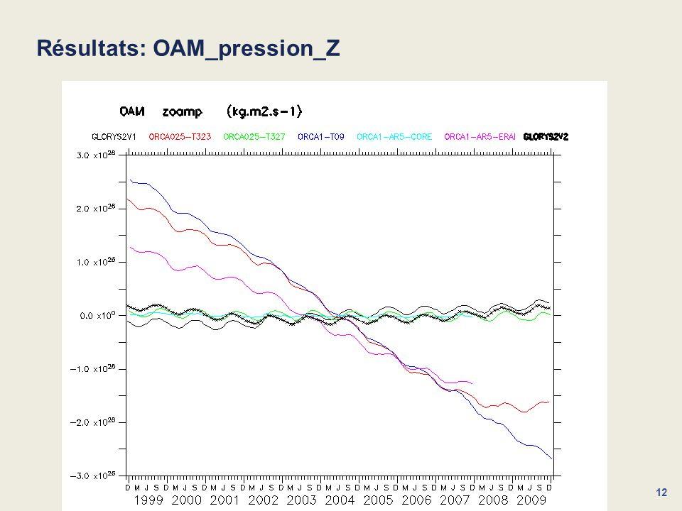 Résultats: OAM_pression_Z