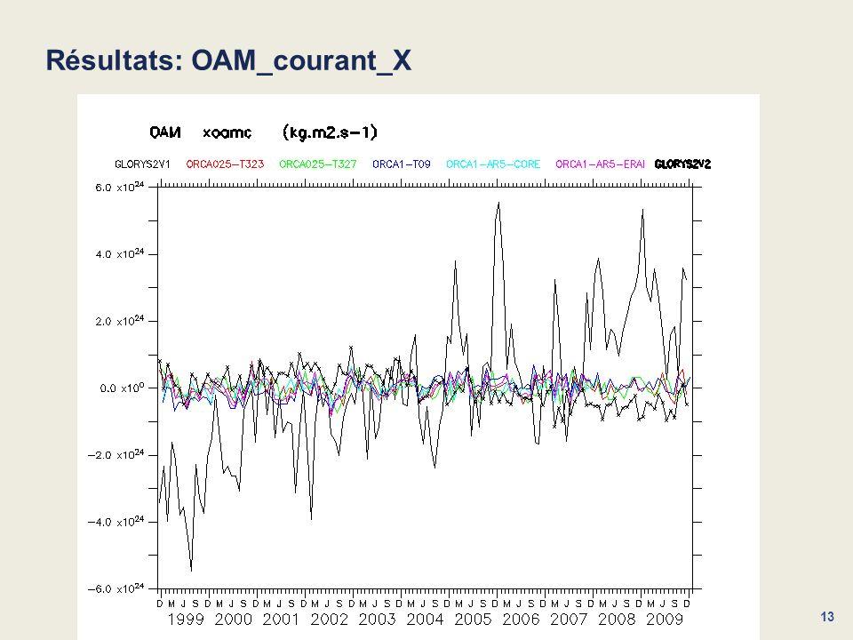 Résultats: OAM_courant_X