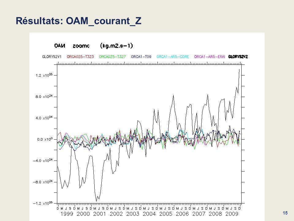 Résultats: OAM_courant_Z