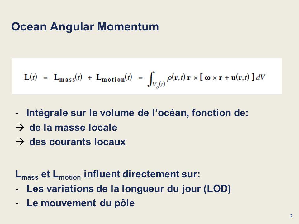 Ocean Angular Momentum