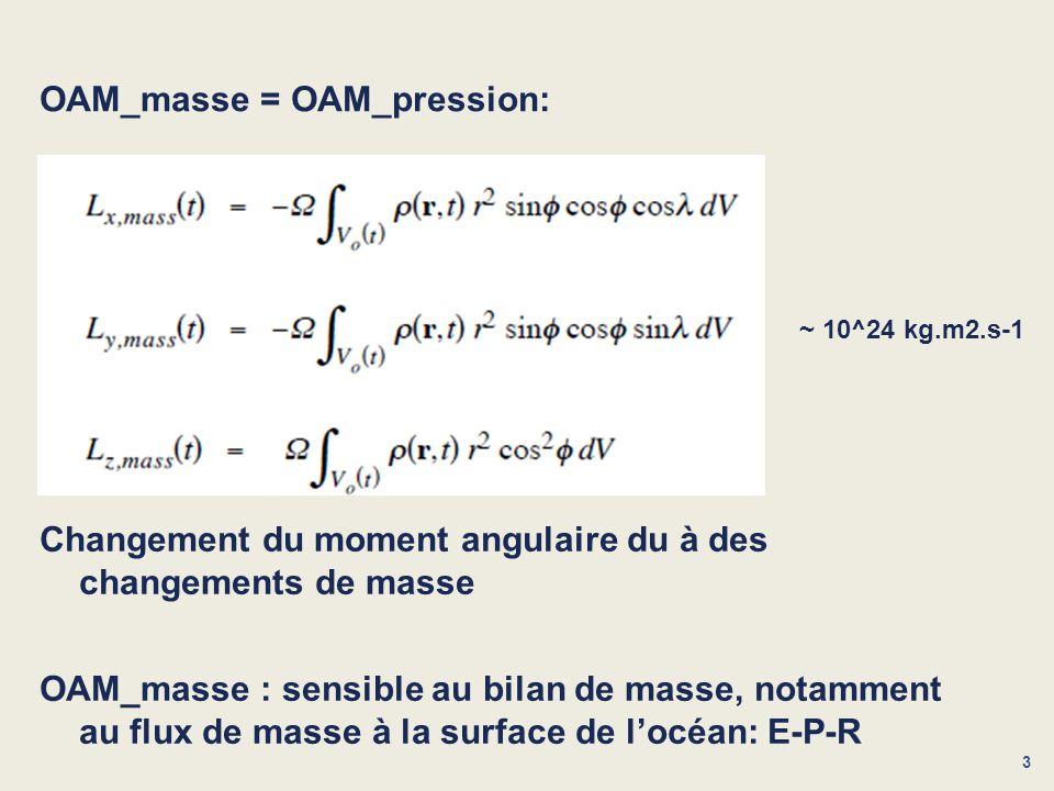 OAM_masse = OAM_pression: