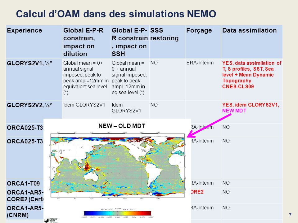 Calcul d'OAM dans des simulations NEMO