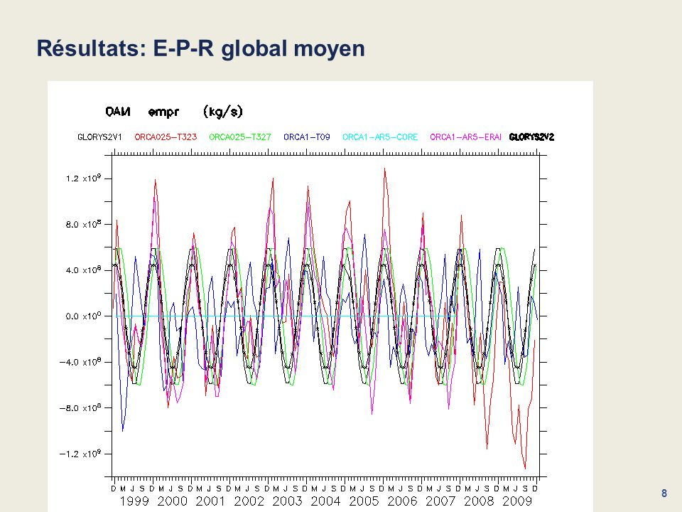 Résultats: E-P-R global moyen