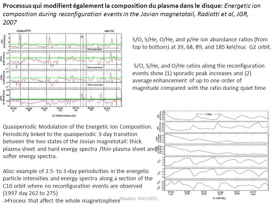 Processus qui modifient également la composition du plasma dans le disque: Energetic ion composition during reconfiguration events in the Jovian magnetotail, Radiotti et al, JGR, 2007