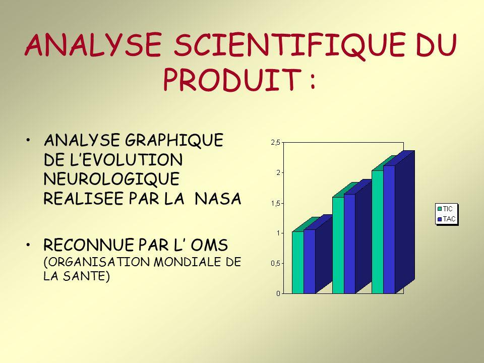 ANALYSE SCIENTIFIQUE DU PRODUIT :