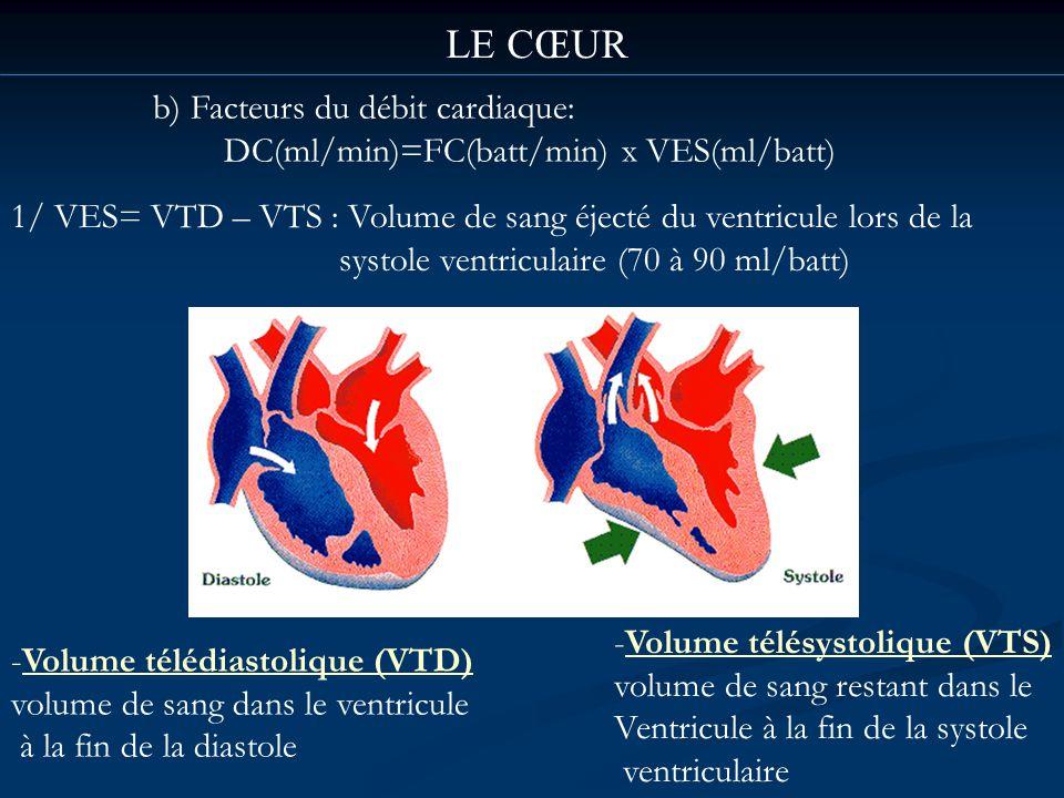 LE CŒUR b) Facteurs du débit cardiaque: