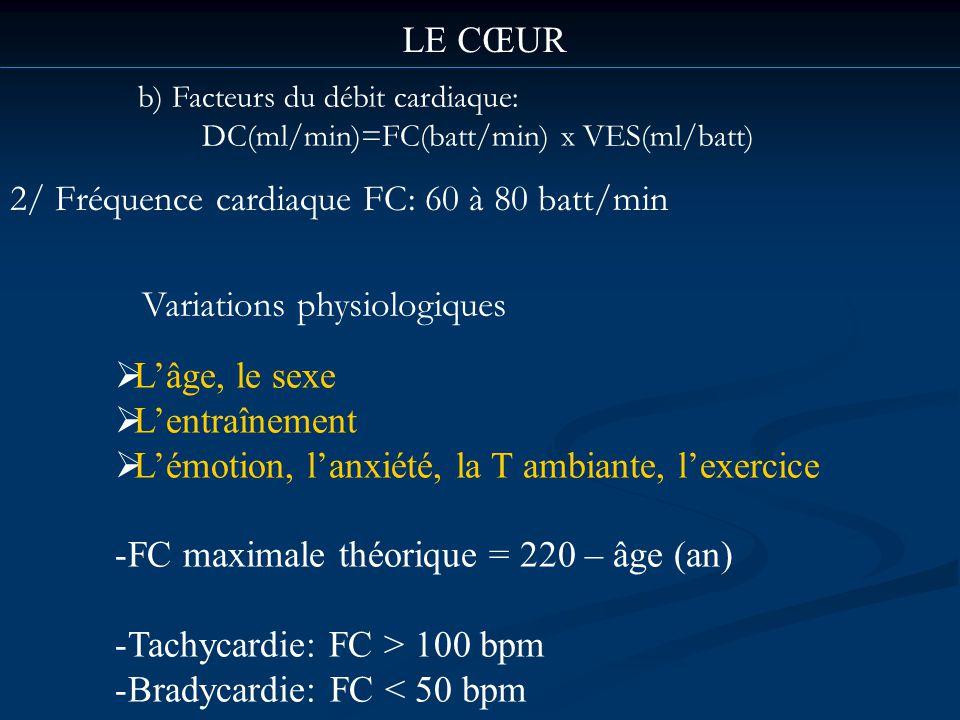 2/ Fréquence cardiaque FC: 60 à 80 batt/min