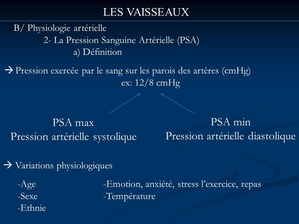 Pression artérielle systolique PSA min Pression artérielle diastolique