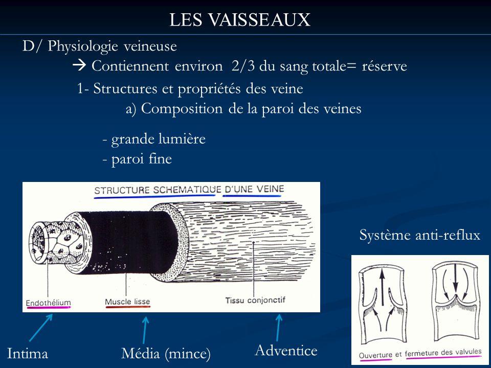 LES VAISSEAUX D/ Physiologie veineuse