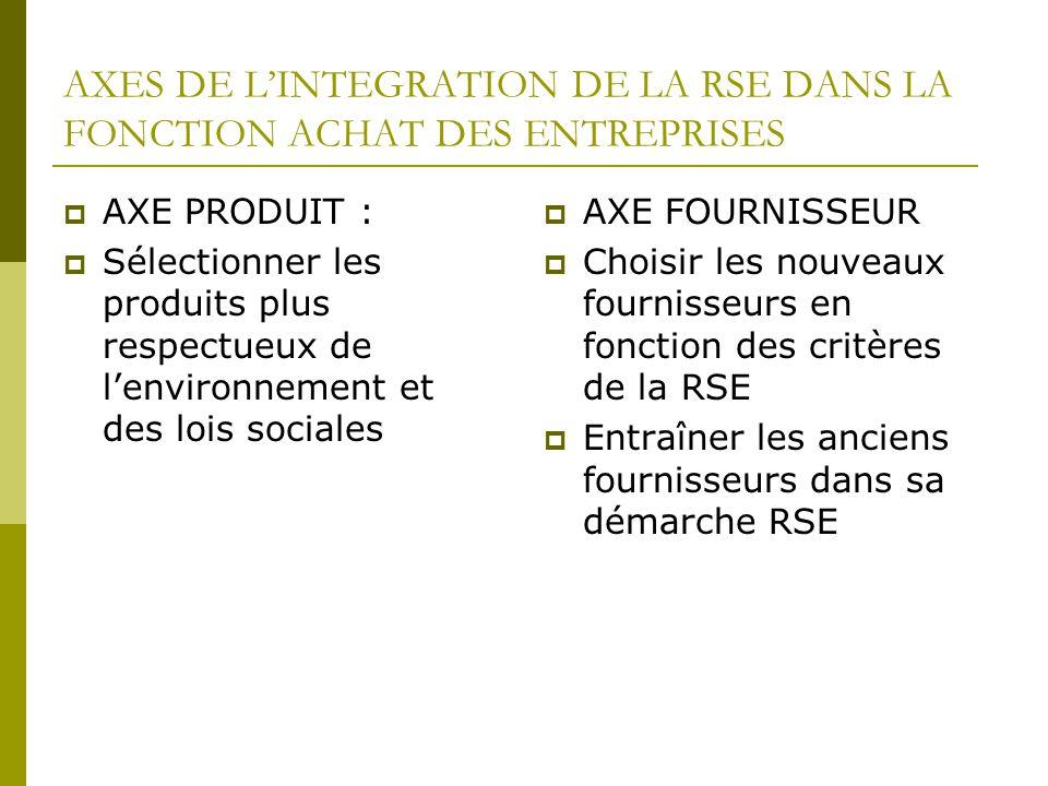 AXES DE L'INTEGRATION DE LA RSE DANS LA FONCTION ACHAT DES ENTREPRISES