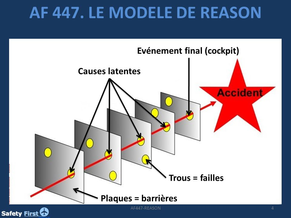 AF 447. LE MODELE DE REASON Evénement final (cockpit) Causes latentes