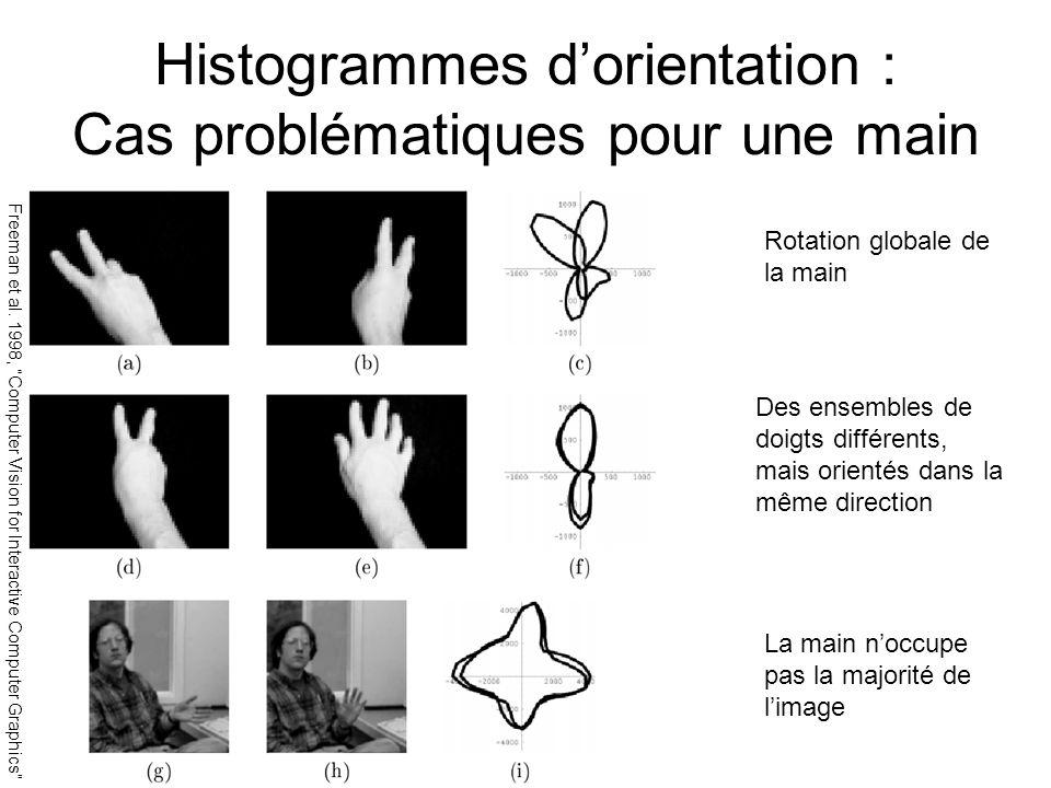 Histogrammes d'orientation : Cas problématiques pour une main